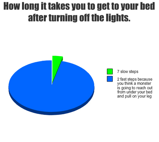 How long it takes you to get to your bed after turning off the lights. Option 1 (minority) seven slow steps. Option 2 (vast majority) two fast steps because you think a monster is going to reach out from under your bed and pull on your leg   7 2
